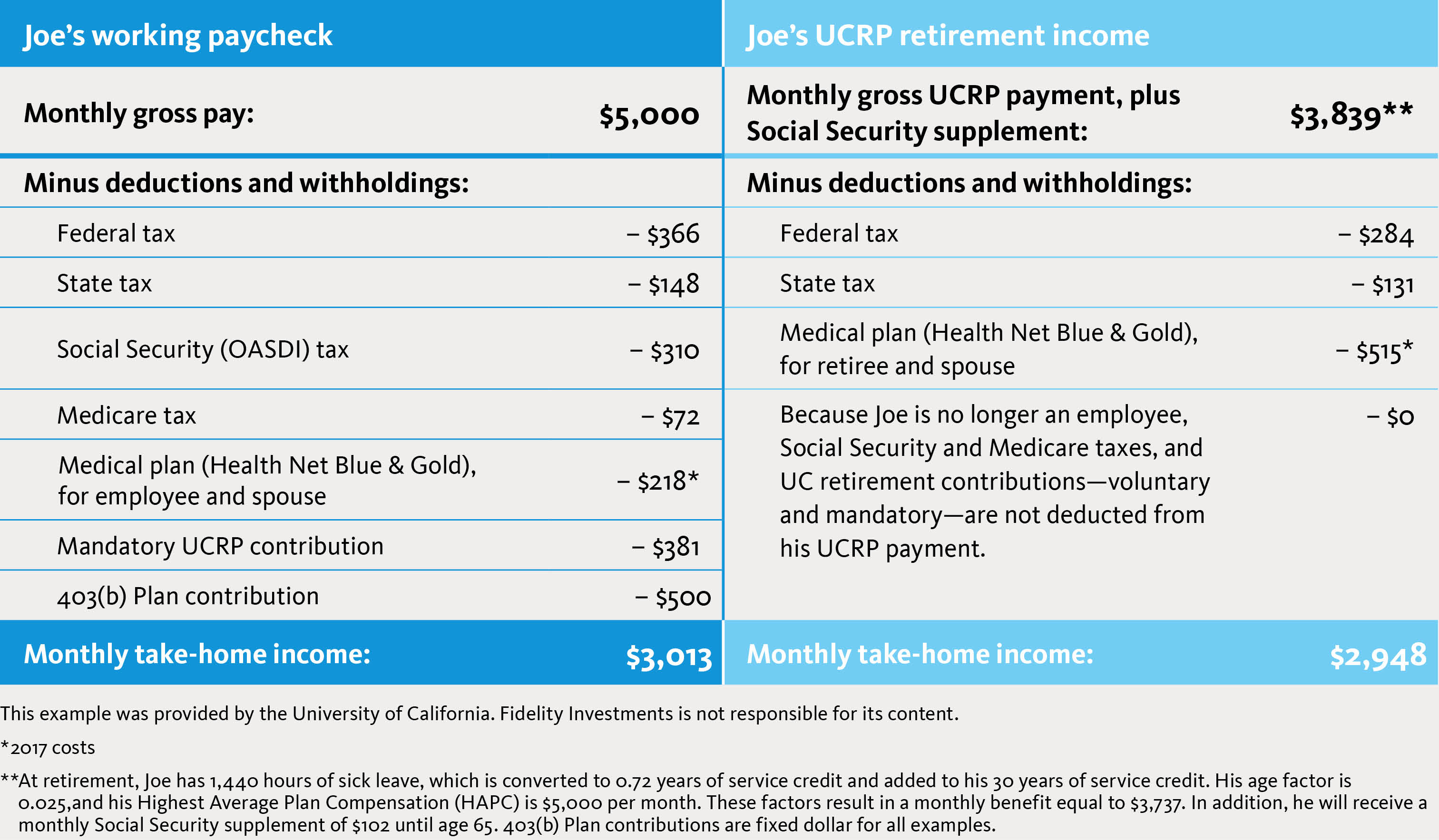University of California - Your UC retirement income <br